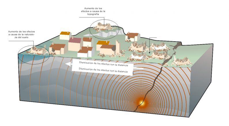 Que ocurre en un terremoto