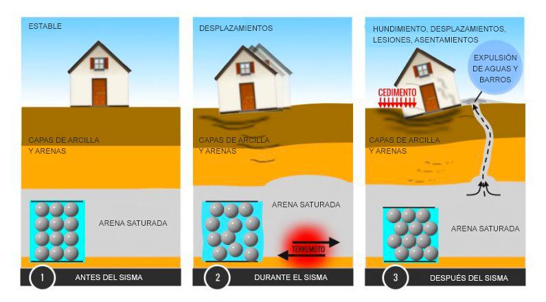 Licuefacción de terrenos